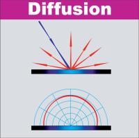 Diffusion Fig. 3